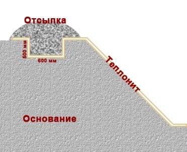 монтаж анкерной траншеи