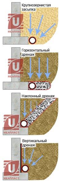 Дренаж бетонных оснований и фундаментов