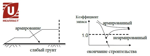 Эффективность геосинтетического армирования насыпи на слабом основании