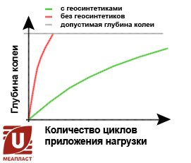 Увеличения срока службы дорожного покрытия.