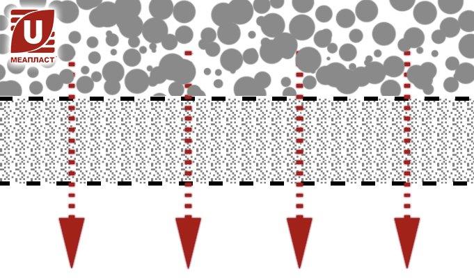 фильтрация через геотекстиль