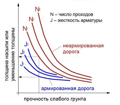 Типовая расчетная номограмма