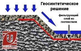 Геосинтетическое решение
