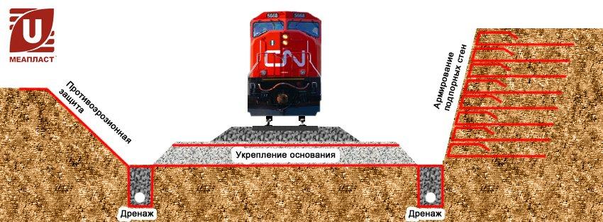 Геосинтетические материалы в строительстве железных дорожны