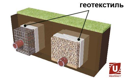 Установка геотекстиля для дренажа дорожного основания