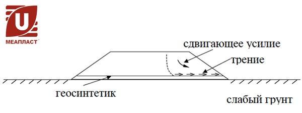 Предотвращения сдвига вдоль поверхности геосинтетика