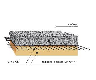 Укладка полимерной геосетки